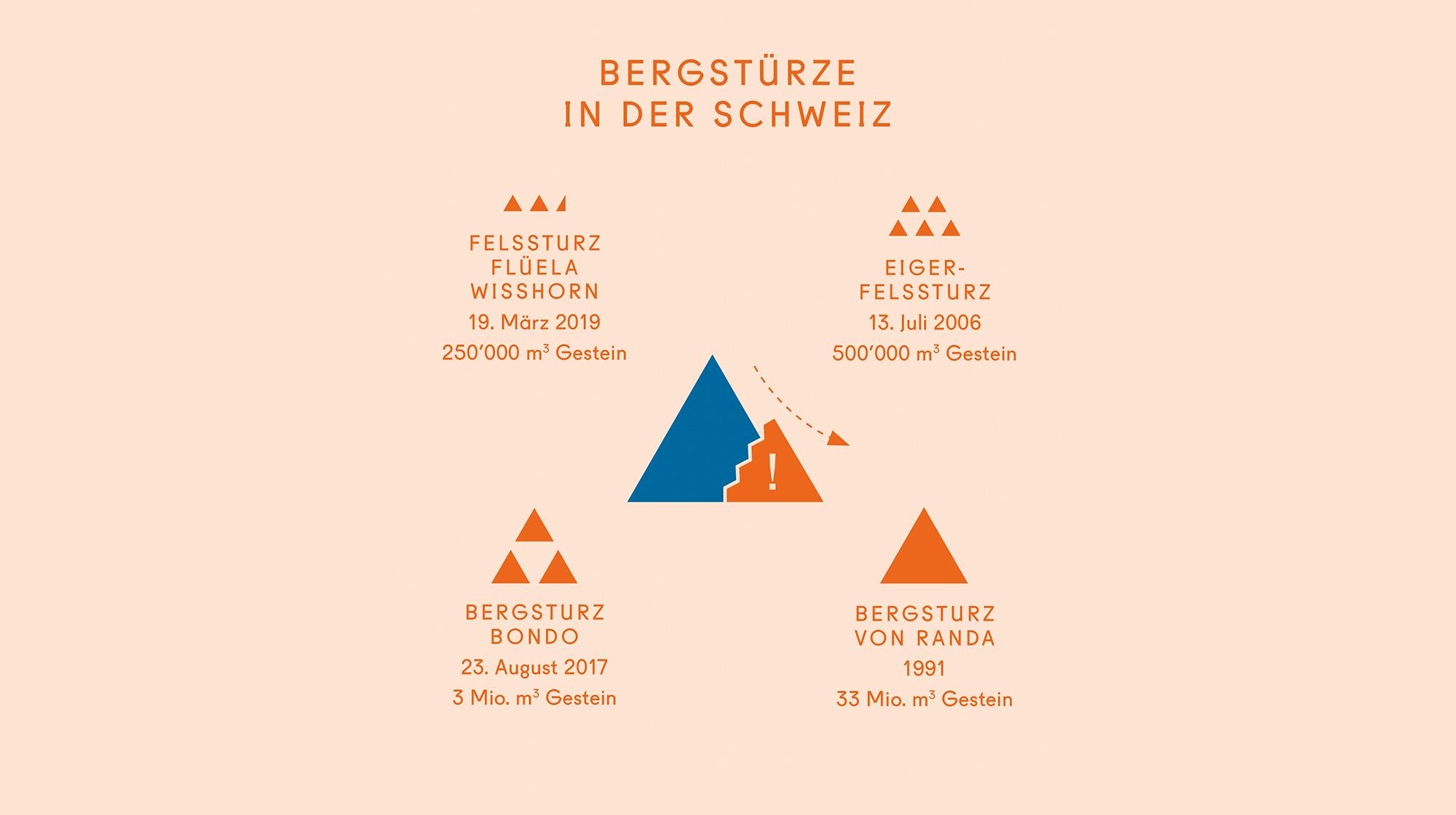 Berge in Bewegung – Alpen in Gefahr?