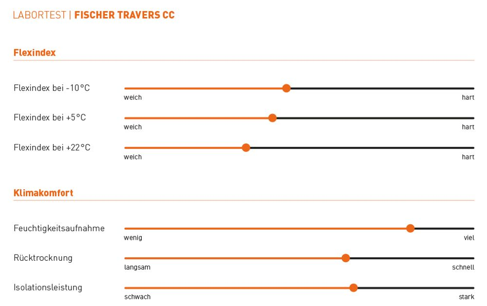 Fischer Travers CC
