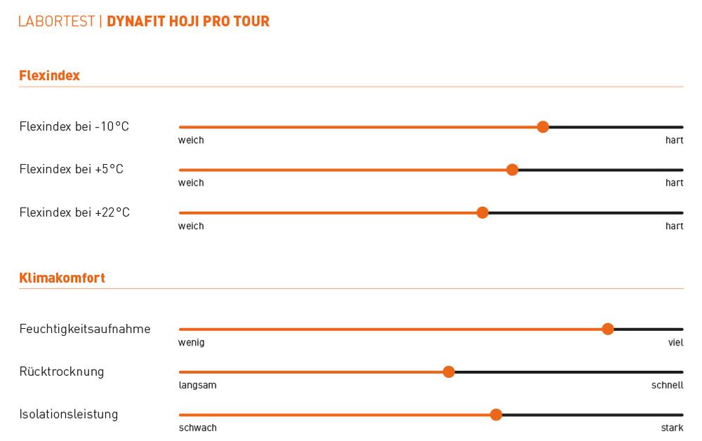 Dynafit Hoji Pro Tour